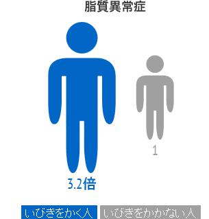 脂質異常症 いびきをかく人は3.2倍