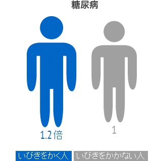 糖尿病 いびきをかく人は1.2倍